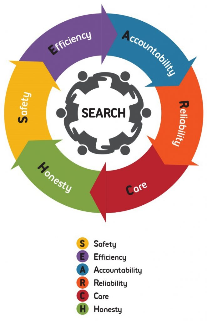 hoseco_values SEARCH logo (Safety, Efficiency, Accountability, Reliability, Care, Honesty)